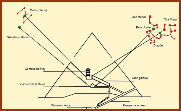 Orientaciones_canales_de_ventilación_de_la_gran_pirámide.