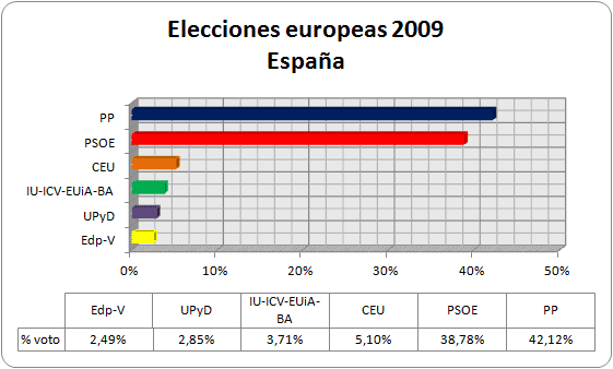 Elecciones-europeas-de-2009-Magnitudes-nacionales-1