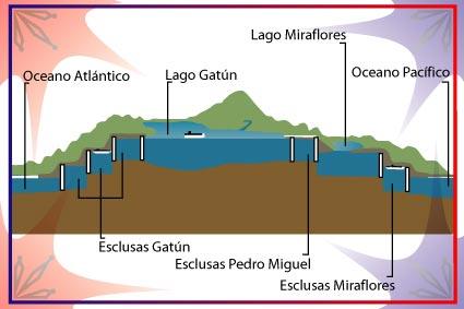 esclusas-canal-de-Panamá