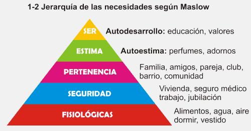 teorías de motivación jerarquia-de-las-necesidades-segun-maslow