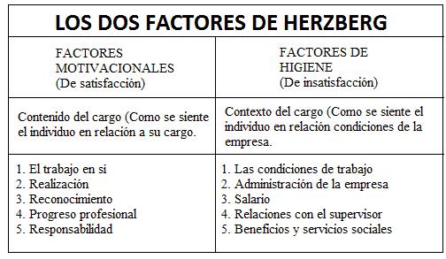 teoría de motivación de los dos factores de Herzberg resumen