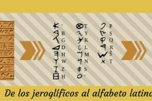 Jeroglíficos alfabeto