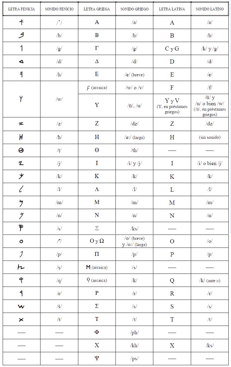 fenicio griego latino