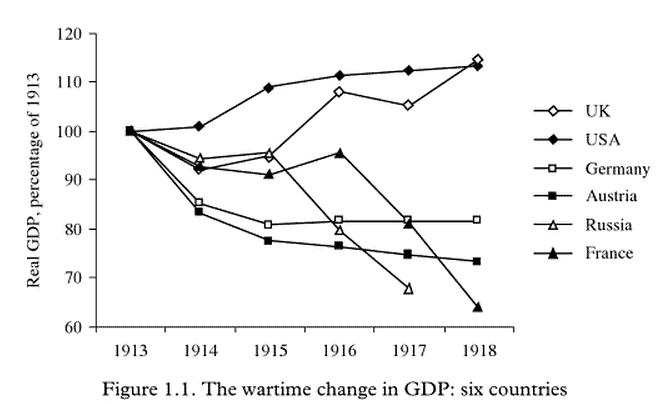 Economia primera guerra mundial