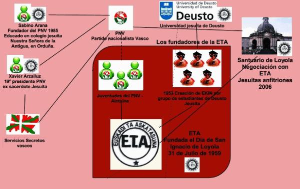 ETA PNV