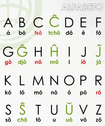 esperanto alfabeto