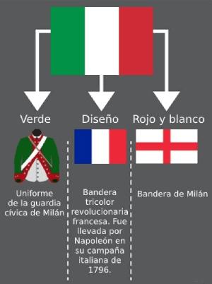 Teoría del origen de la bandera tricolor italiana