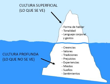 Analogía de un iceberg para explicar diferencia entre cultura superficial y cultura profunda