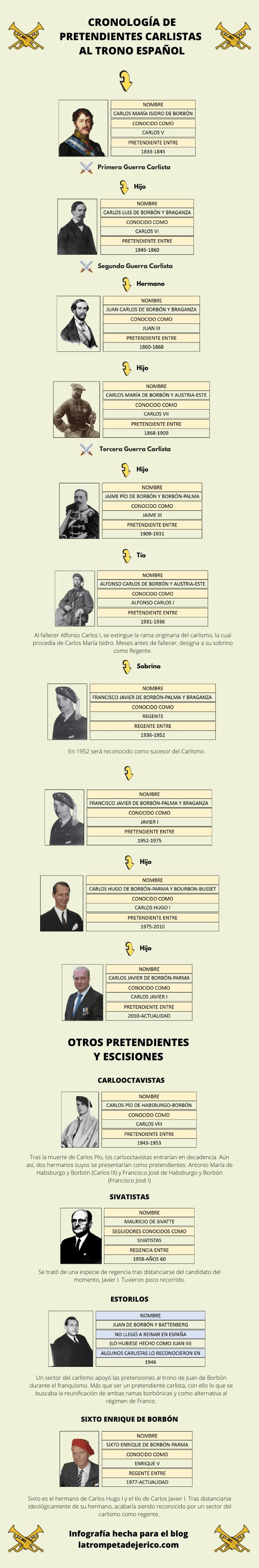 cronologia pretendientes carlistas