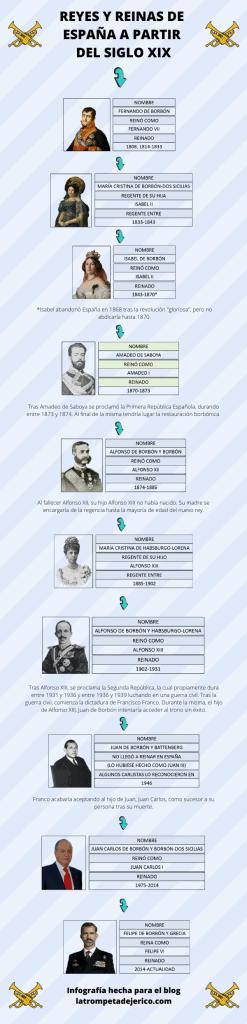 cronologia reyes españa desde siglo xix