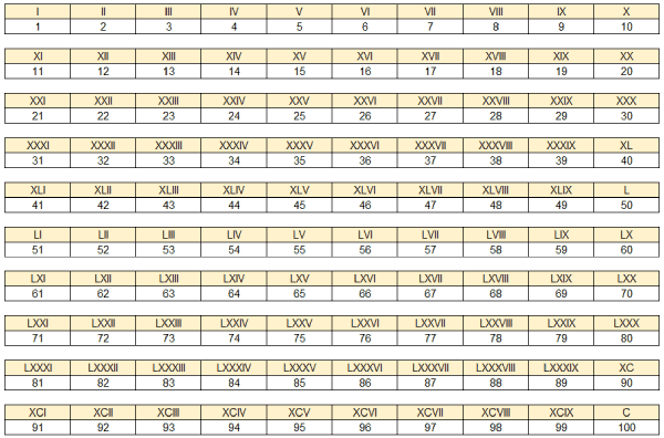 números romanos del 1 al 100