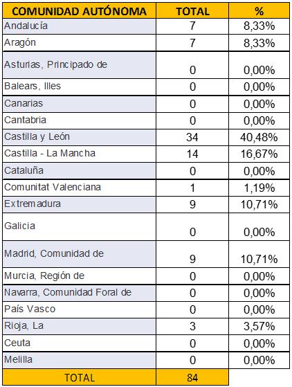 tabla municipios nombre sierra